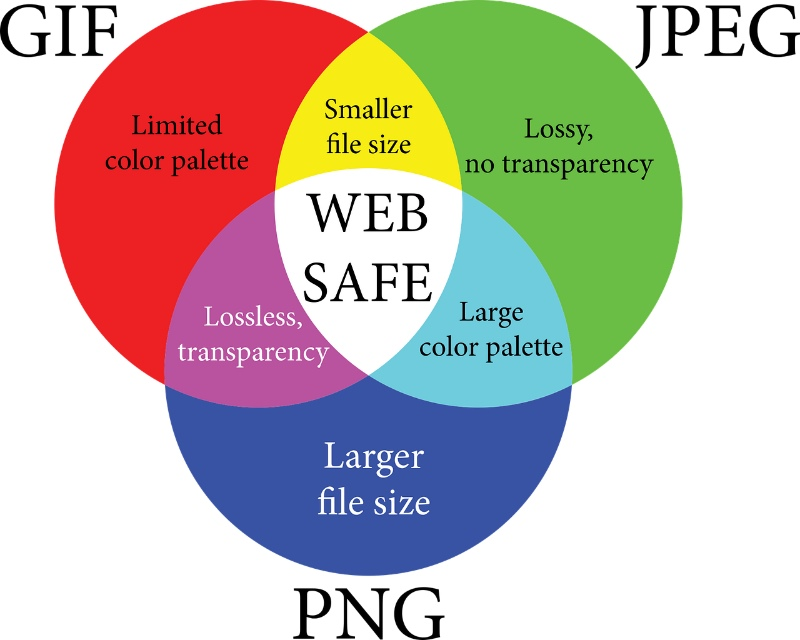 File formats on the Internet